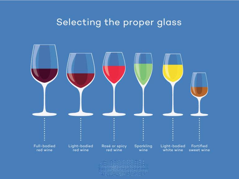 7 điều cơ bản để phục vụ rượu vang kết hợp ly uống rượu vang
