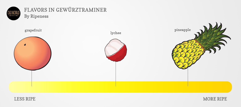 Hướng dẫn về rượu Gewürztraminer