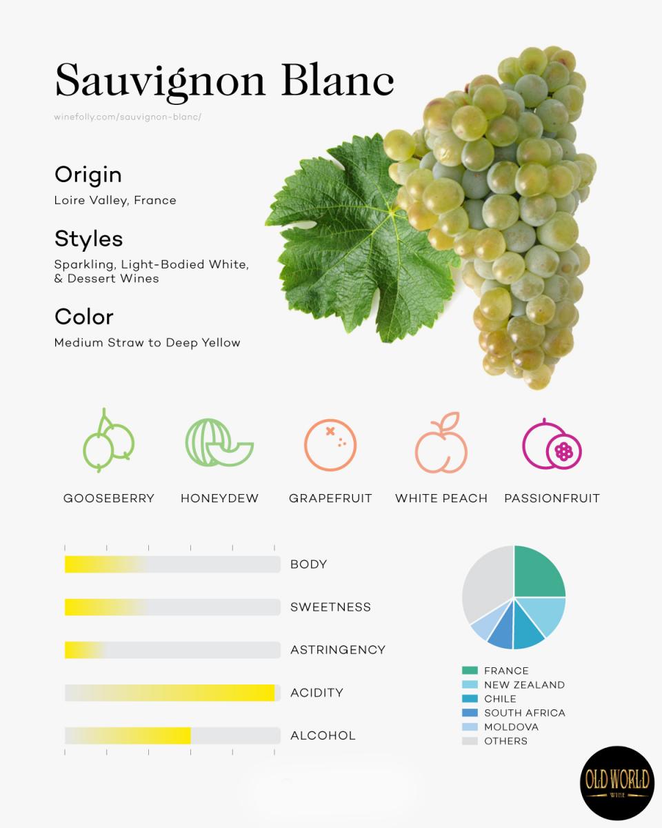 Sauvigon-Blanc