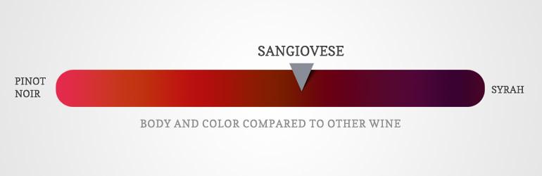 Hương vị của rượu vang Sangaguese