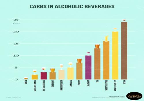 Carbohydrate là gì? Thực tế về Carbohydrate trong rượu vang